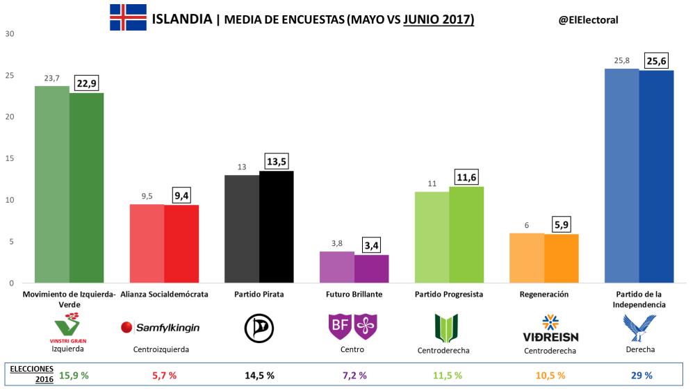 Media-de-encuestas-Junio-2017-1