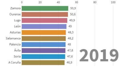provincias con edad media mas alta